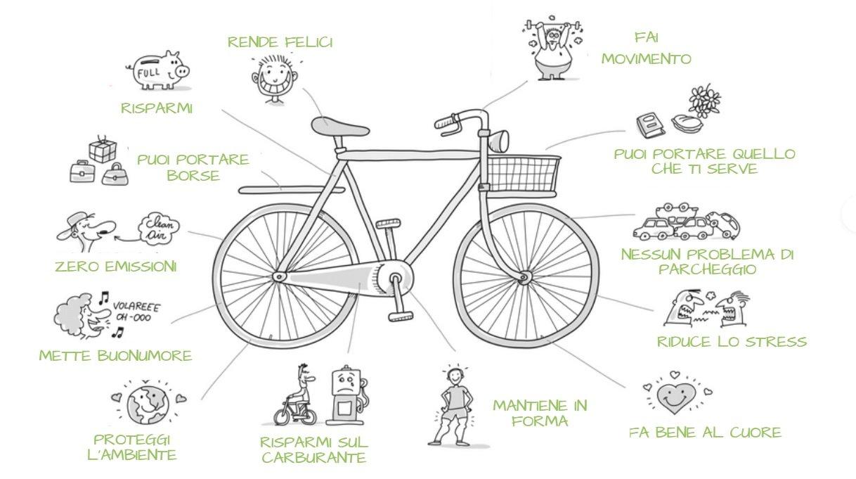 i vantaggi della e-bike